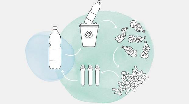 Recycling non-returnable PET bottles – providing they are suitable for recycling – significantly helps to cut down on waste.